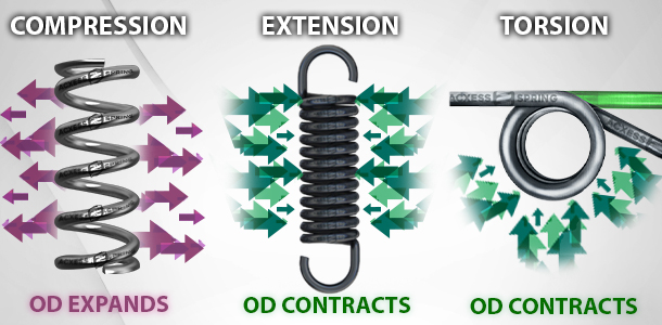 Coil compression, extension, and torsion spring diameter change