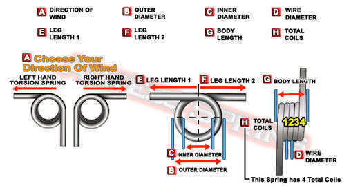 how to measure coil torsion sprngs