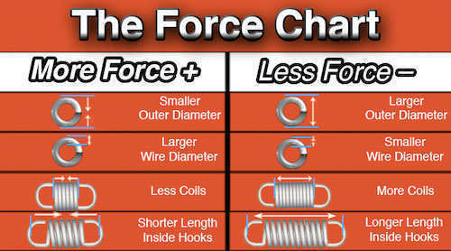 light extension spring force chart