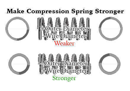 make compression springs stronger